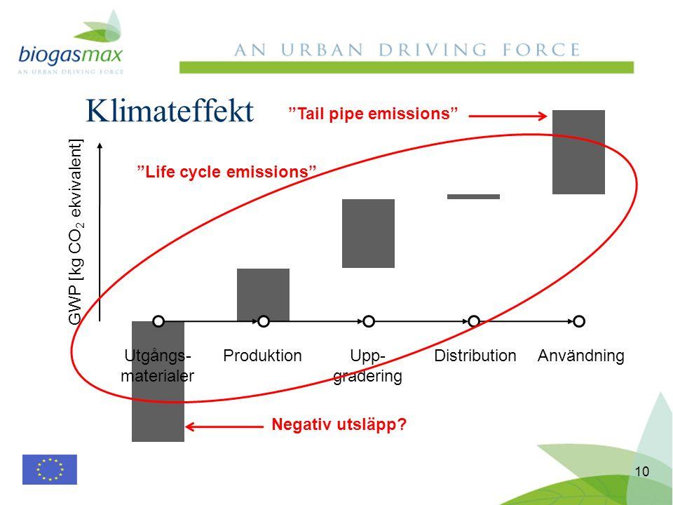 10 Klimateffekt Utgångs- materialer ProduktionUpp- gradering DistributionAnvändning GWP [kg CO 2 ekvivalent] Negativ utsläpp? Tail pipe emissions Life