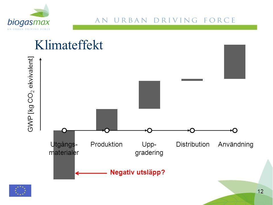 12 Klimateffekt Utgångs- materialer ProduktionUpp- gradering DistributionAnvändning GWP [kg CO 2 ekvivalent] Negativ utsläpp?