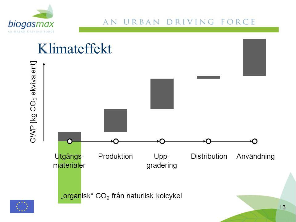 Klimateffekt 13 Utgångs- materialer ProduktionUpp- gradering DistributionAnvändning GWP [kg CO 2 ekvivalent] organisk CO 2 från naturlisk kolcykel