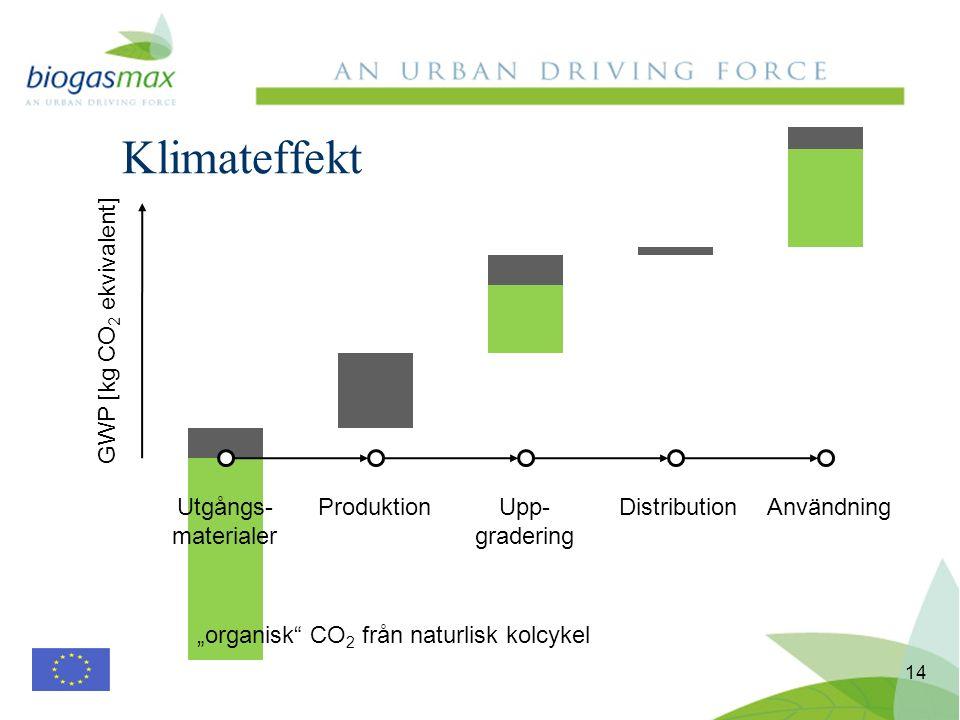 Klimateffekt 14 Utgångs- materialer ProduktionUpp- gradering DistributionAnvändning GWP [kg CO 2 ekvivalent] organisk CO 2 från naturlisk kolcykel