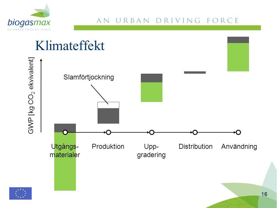 Klimateffekt 16 Utgångs- materialer ProduktionUpp- gradering DistributionAnvändning GWP [kg CO 2 ekvivalent] Slamförtjockning