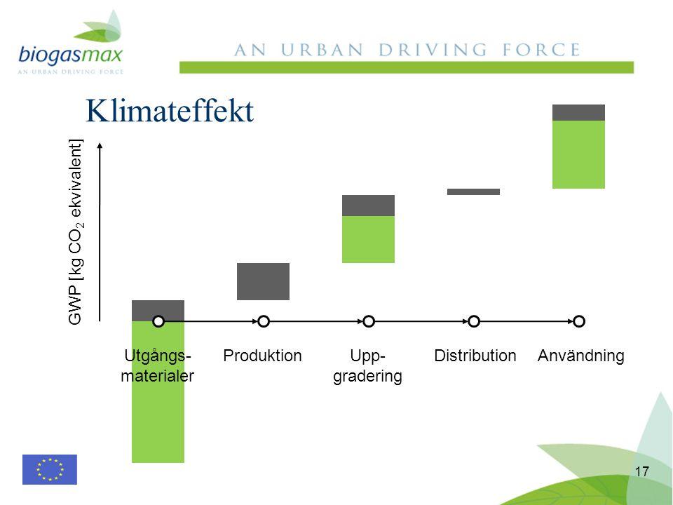 Klimateffekt 17 Utgångs- materialer ProduktionUpp- gradering DistributionAnvändning GWP [kg CO 2 ekvivalent]