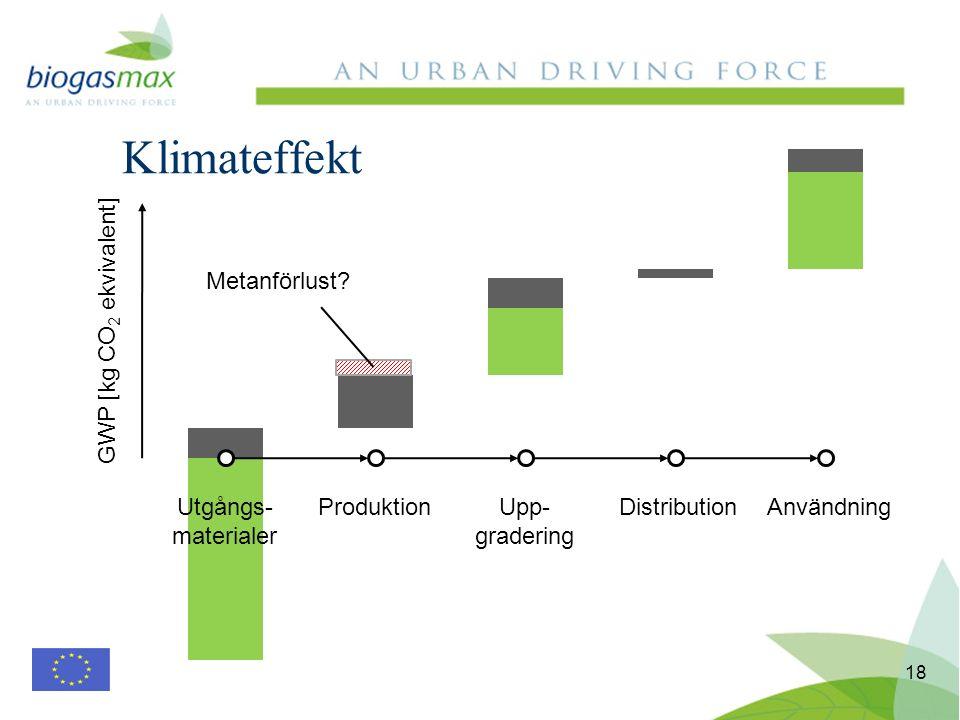 Klimateffekt 18 Utgångs- materialer ProduktionUpp- gradering DistributionAnvändning GWP [kg CO 2 ekvivalent] Metanförlust?