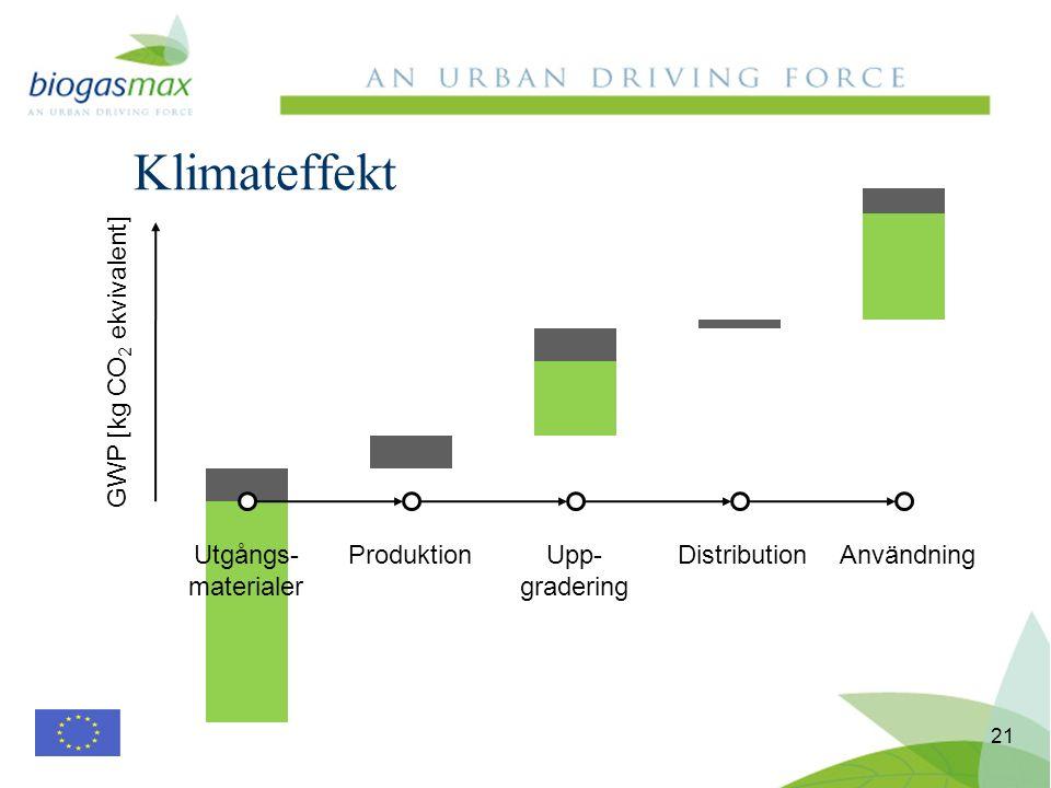 Klimateffekt 21 Utgångs- materialer ProduktionUpp- gradering DistributionAnvändning GWP [kg CO 2 ekvivalent]
