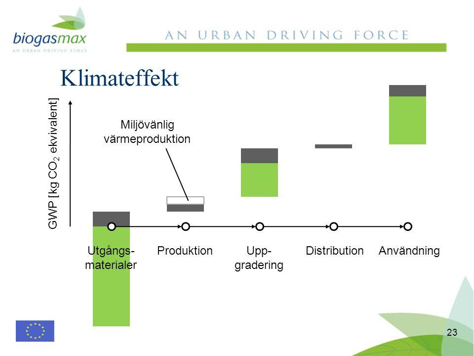 Klimateffekt 23 Utgångs- materialer ProduktionUpp- gradering DistributionAnvändning GWP [kg CO 2 ekvivalent] Miljövänlig värmeproduktion