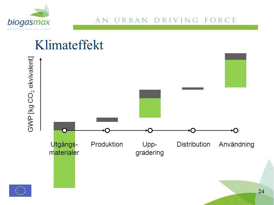 Klimateffekt 24 Utgångs- materialer ProduktionUpp- gradering DistributionAnvändning GWP [kg CO 2 ekvivalent]