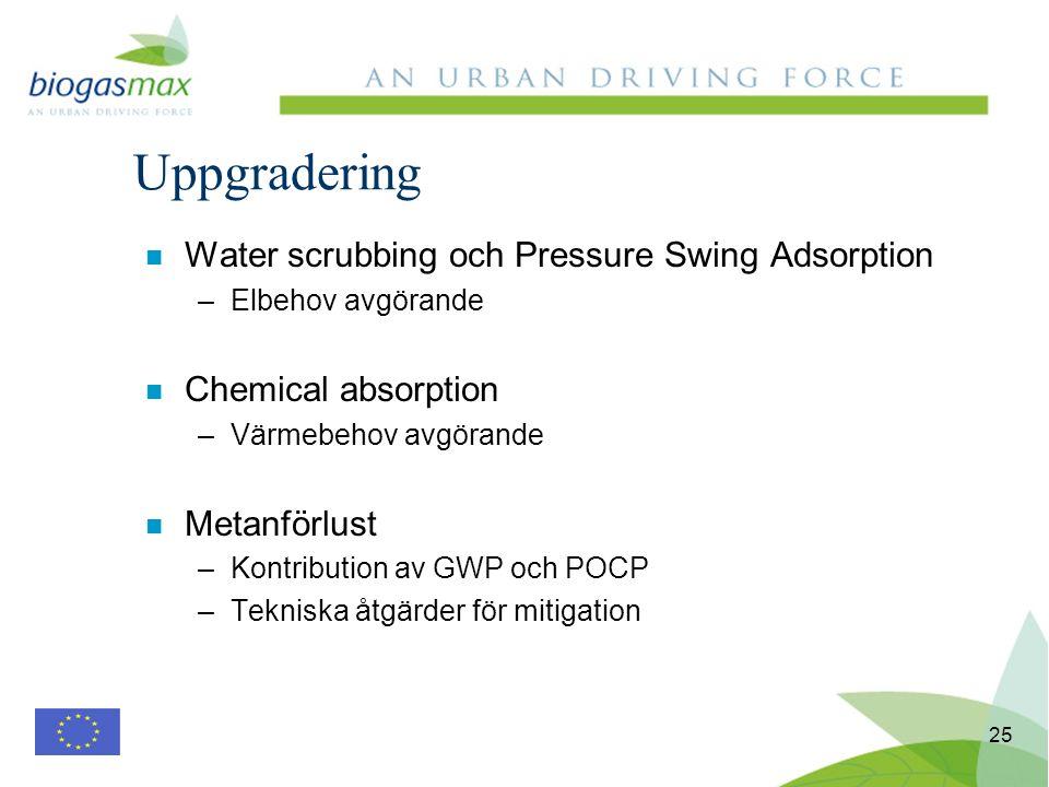 25 n Water scrubbing och Pressure Swing Adsorption –Elbehov avgörande n Chemical absorption –Värmebehov avgörande n Metanförlust –Kontribution av GWP och POCP –Tekniska åtgärder för mitigation Uppgradering