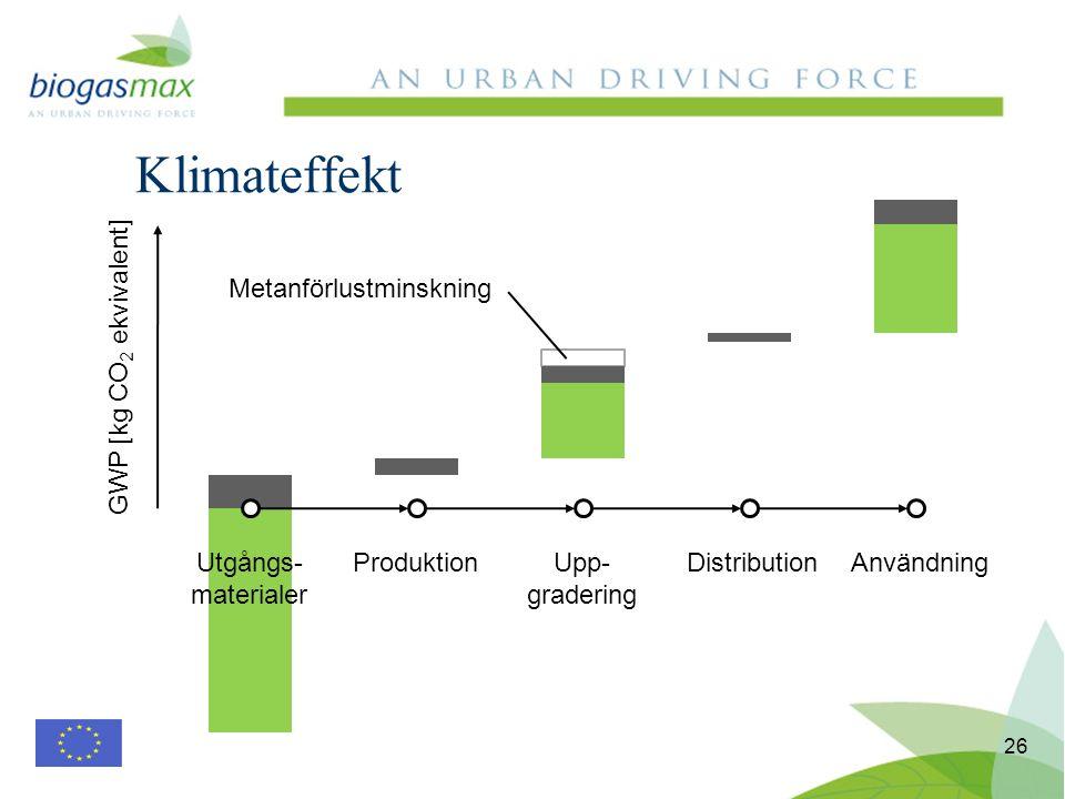 Klimateffekt 26 Utgångs- materialer ProduktionUpp- gradering DistributionAnvändning GWP [kg CO 2 ekvivalent] Metanförlustminskning