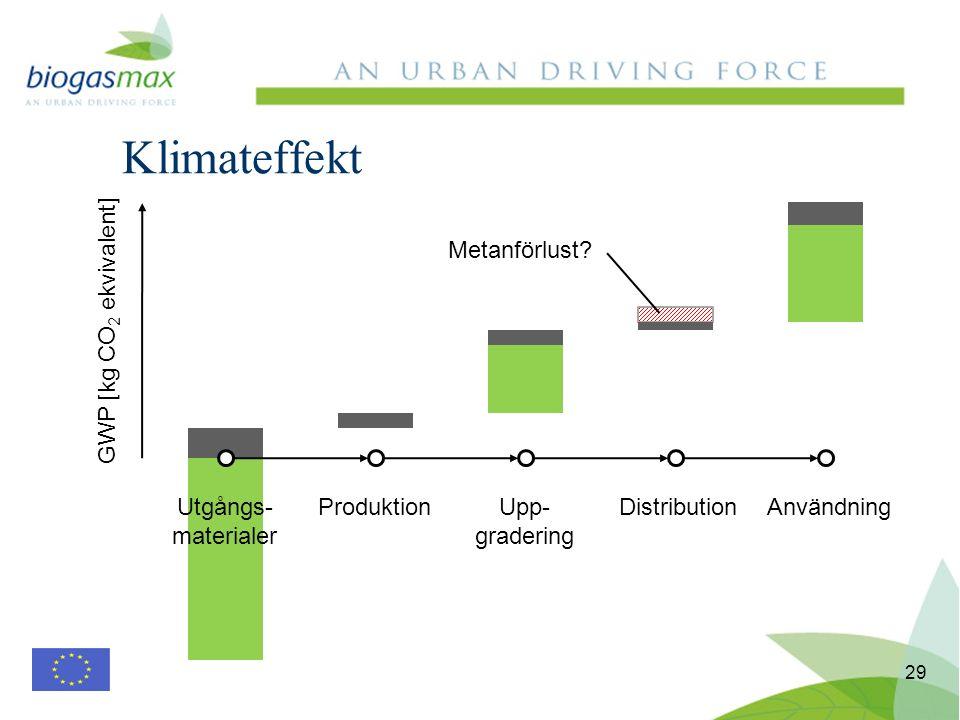 Klimateffekt 29 Utgångs- materialer ProduktionUpp- gradering DistributionAnvändning GWP [kg CO 2 ekvivalent] Metanförlust