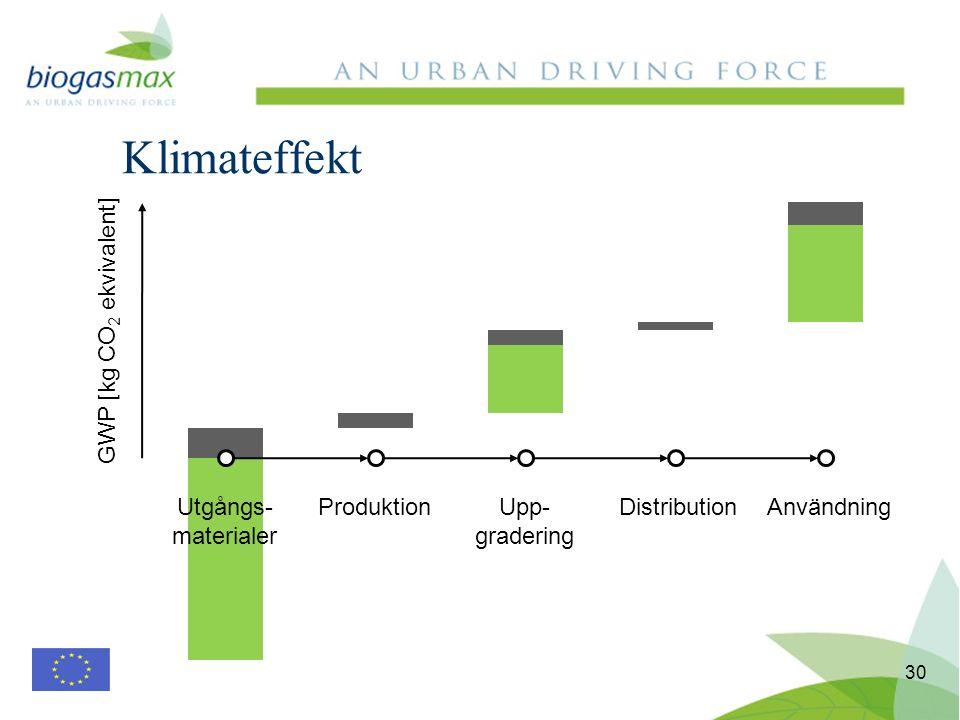 Klimateffekt 30 Utgångs- materialer ProduktionUpp- gradering DistributionAnvändning GWP [kg CO 2 ekvivalent]