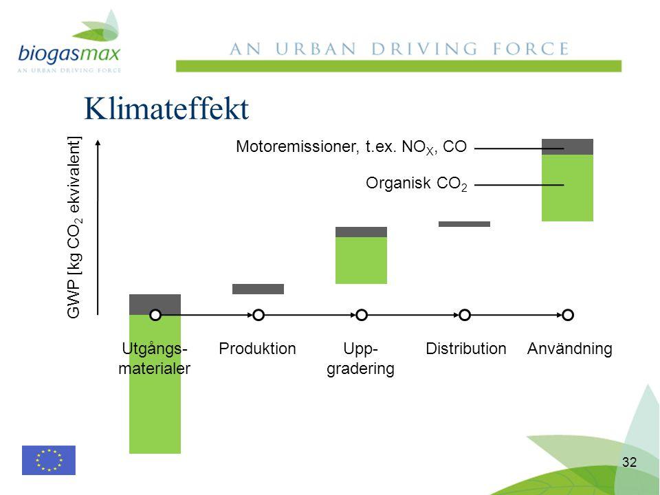 Klimateffekt 32 Utgångs- materialer ProduktionUpp- gradering DistributionAnvändning GWP [kg CO 2 ekvivalent] Organisk CO 2 Motoremissioner, t.ex.