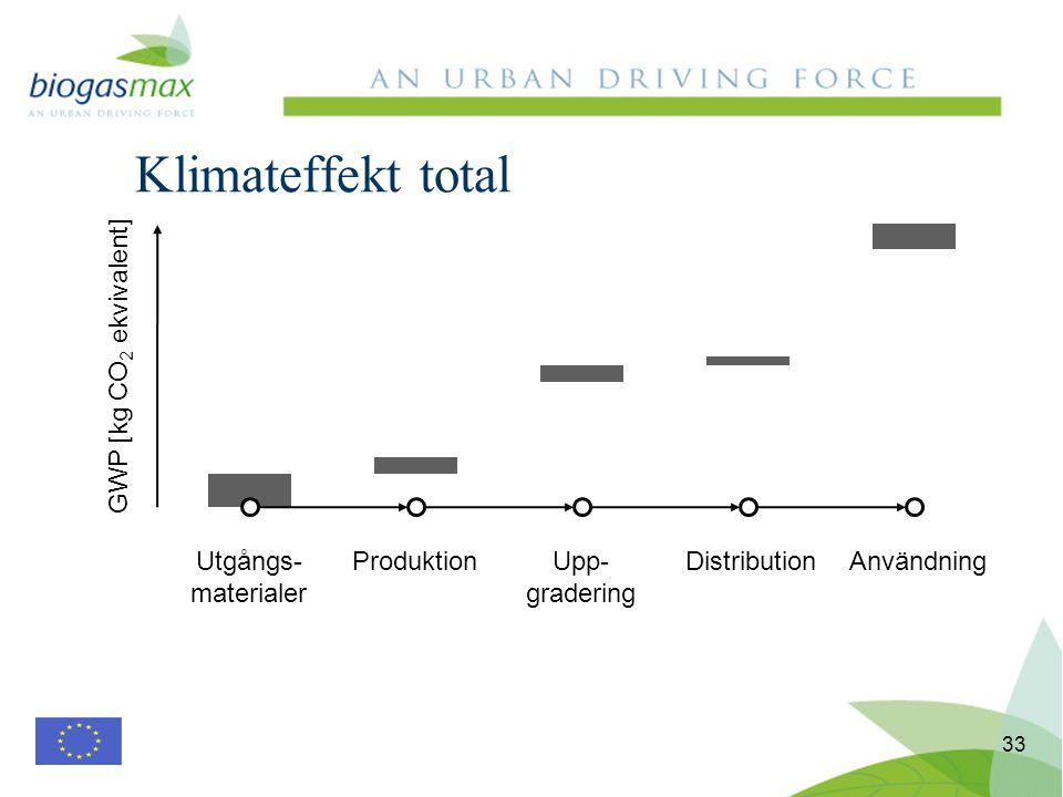Klimateffekt total 33 Utgångs- materialer ProduktionUpp- gradering DistributionAnvändning GWP [kg CO 2 ekvivalent]