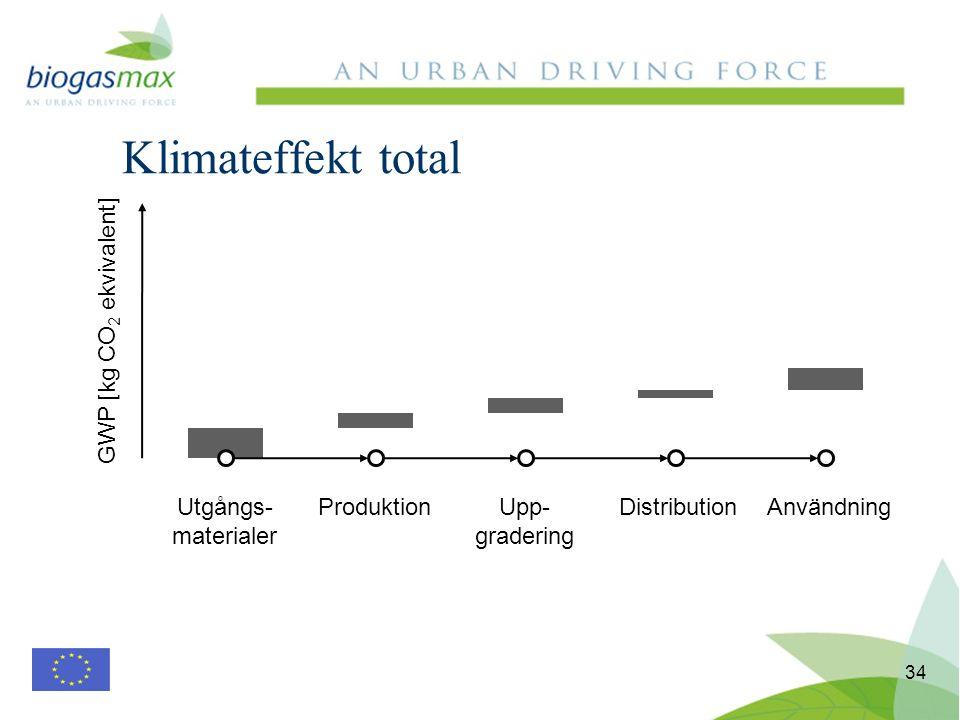 Klimateffekt total 34 Utgångs- materialer ProduktionUpp- gradering DistributionAnvändning GWP [kg CO 2 ekvivalent]
