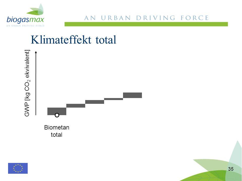 Klimateffekt total 35 Biometan total GWP [kg CO 2 ekvivalent]