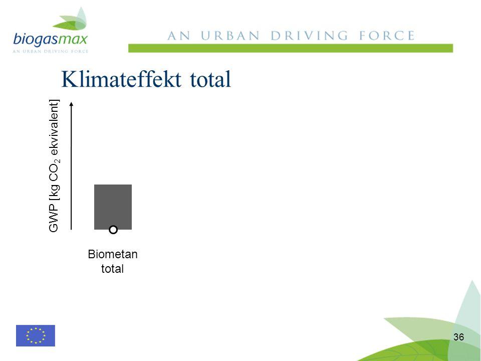 Klimateffekt total 36 Biometan total GWP [kg CO 2 ekvivalent]