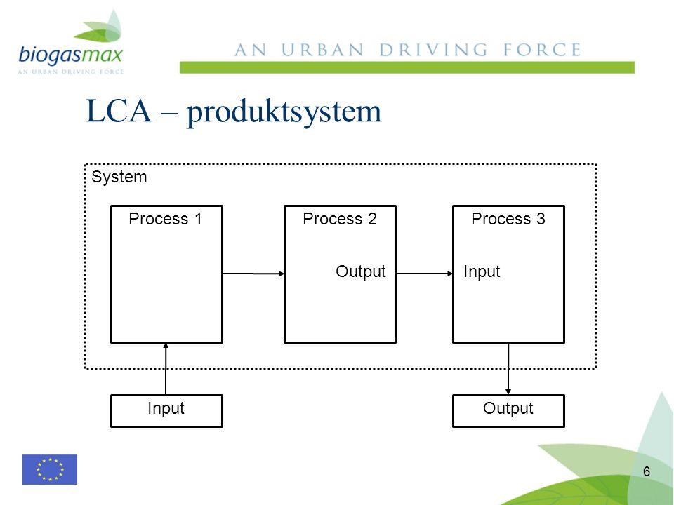 6 LCA – produktsystem Process 1Process 2Process 3 InputOutput InputOutput System