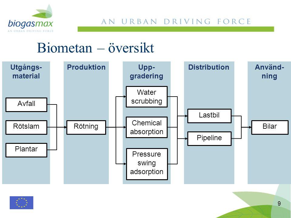 9 Biometan – översikt Utgångs- material ProduktionUpp- gradering DistributionAnvänd- ning Avfall Rötslam Plantar Rötning Water scrubbing Chemical absorption Pressure swing adsorption Bilar Lastbil Pipeline