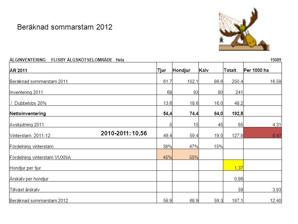 Beräknad sommarstam 2012 ÄLGINVENTERING FLISBY ÄLGSKÖTSELOMRÅDE Hela15089 ÅR 2011TjurHondjurKalvTotaltPer 1000 ha Beräknad sommarstam 201161,7102,186,