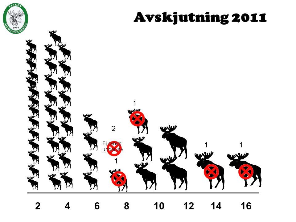 Nya lag/marker 2012 Solberga Brevik, Skedhult Getaryggen Knappevad Skullaryd Späckevad Holma Södra Äng Brånstorp Sammanslagning av lag har skett.