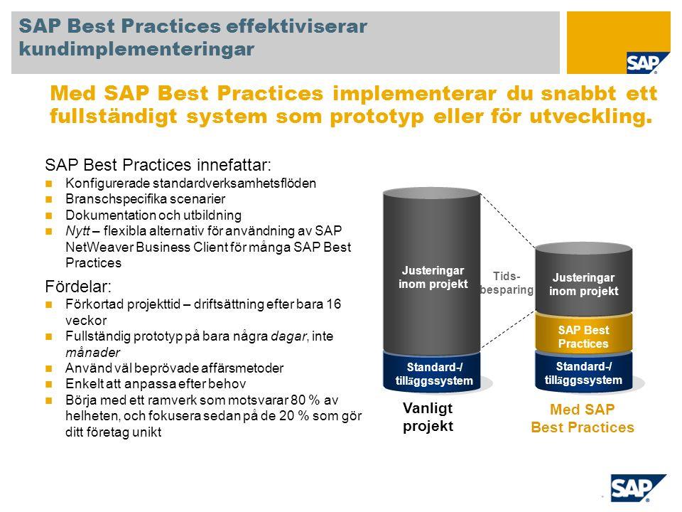 Standard-/ till ä ggssystem SAP Best Practices Justeringar inom projekt SAP Best Practices effektiviserar kundimplementeringar SAP Best Practices innefattar: Konfigurerade standardverksamhetsflöden Branschspecifika scenarier Dokumentation och utbildning Nytt – flexibla alternativ för användning av SAP NetWeaver Business Client för många SAP Best Practices Fördelar: Förkortad projekttid – driftsättning efter bara 16 veckor Fullständig prototyp på bara några dagar, inte månader Använd väl beprövade affärsmetoder Enkelt att anpassa efter behov Börja med ett ramverk som motsvarar 80 % av helheten, och fokusera sedan på de 20 % som gör ditt företag unikt Med SAP Best Practices implementerar du snabbt ett fullständigt system som prototyp eller för utveckling.