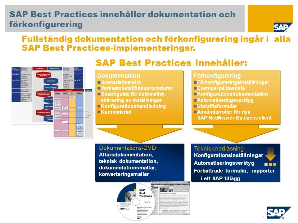 Dokumentation Scenarie ö versikt Verksamhetsfl ö desprocedurer Snabbguide f ö r automatisk aktivering av inst ä llningar Konfigurationshandledning Kursmaterial SAP Best Practices innehåller dokumentation och förkonfigurering SAP Best Practices innehåller: Fullständig dokumentation och förkonfigurering ingår i alla SAP Best Practices-implementeringar.