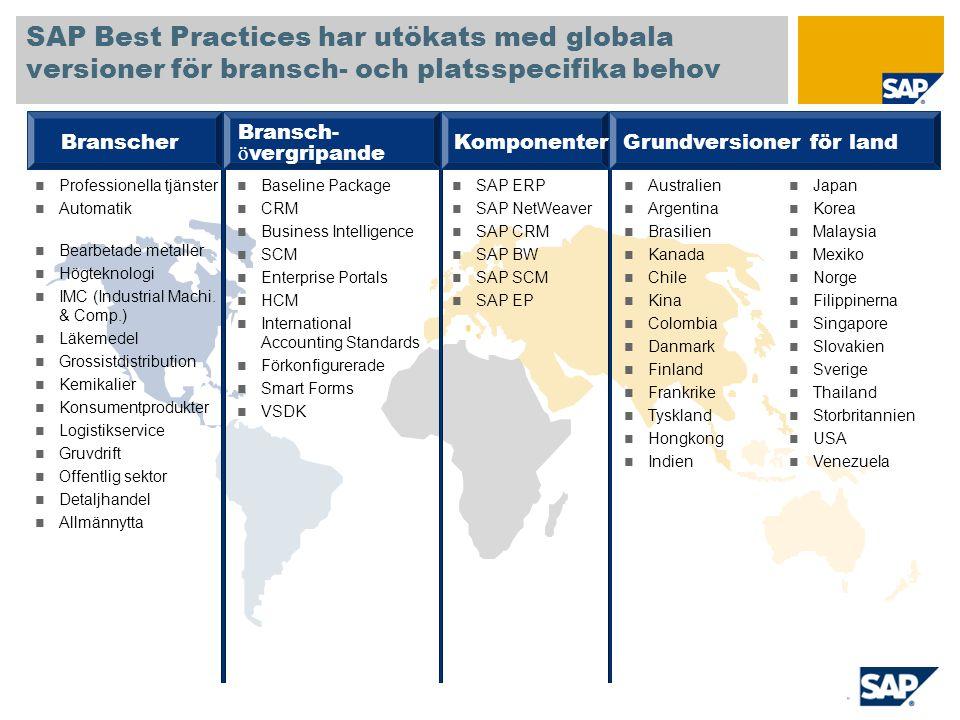 Implementation utan SAP Best Practices SAP Best Practices förkortar installationstiden med i genomsnitt 32 %* Aktivering, support JusteringRealiseringF ö rslagF ö rberedelser Implementation med SAP Best Practices Aktivering, support JusteringRealiseringF ö rslagF ö rberedelser 32% besparingar 30 % besparingar 50 % besparingar 40 % besparingar 20 % besparingar *Genomsnittliga besparingar jämfört med konventionell implementering från grunden, enligt en SAP-partners- och kundenkät från 2007 jämfört med: