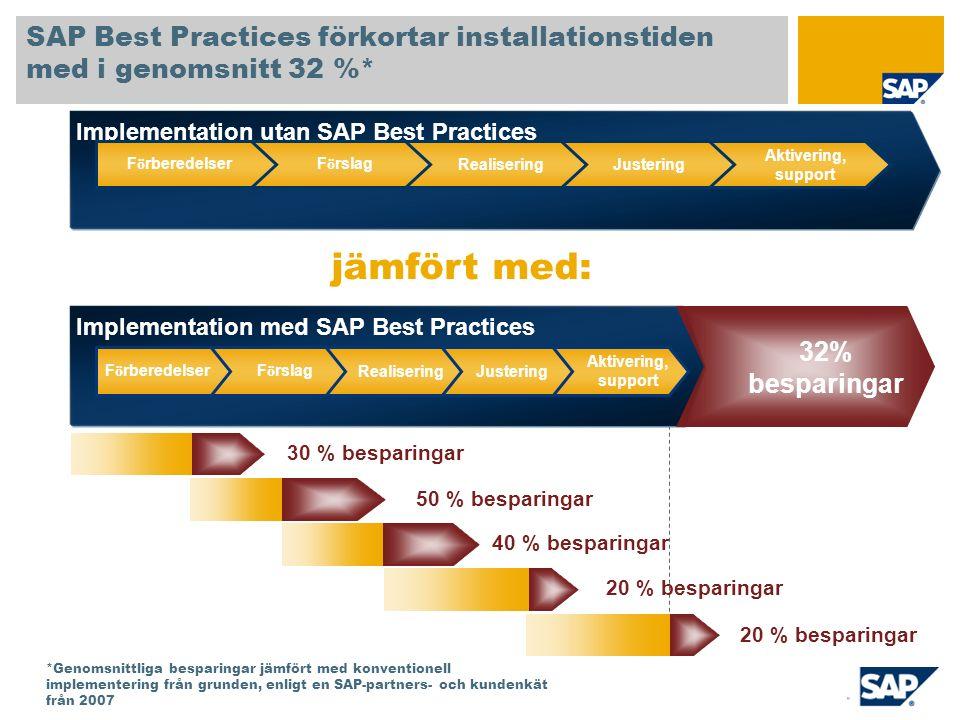 Potentiellt värde för användande av SAP Best Practices Förkonfigurerade standardverksamhetsflöden Ekonomi och controlling, anskaffning, lagerhållning, försäljning och distribution, produktion Processdokumentation och inledande användarutbildning Ekonomi och controlling, anskaffning, lagerhållning, försäljning och distribution, produktionsplanering och -styrning Utskriftsformulär och rapporter Fler än 30 formulär och viktiga affärsrapporter Förkonfigurerade standardverksamhetsflöden Ekonomi och controlling, anskaffning och inventering, försäljning och distribution, lagerstyrning, FSCM Processdokumentation och inledande användarutbildning Ekonomi och controlling, anskaffning, lager, försäljning och distribution, lagerstyrning, FSCM Utskriftsformulär och rapporter Leveransavi Upp till 47 mandagar Upp till 97 mandagar Upp till 90 mandagar Upp till 150 mandagar Upp till 180 mandagar Upp till 5 mandagar Besparingar:Nyckelprodukter f ö r projekt Totalt v ä rde: upp till 569 fakturerbara dagar* Grund- inneh å ll i SAP Best Practices … Plus bransch- specifika inst ä llningar *Potentiellt värde baserat på den tid som krävs för manuell installation och konfigurering av motsvarande omfattning av SAP Best Practices for Consumer Products (version for the United States V1.60) från grunden