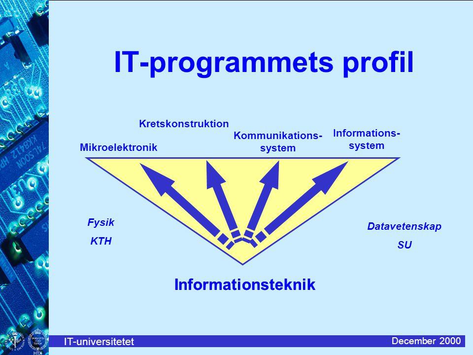 IT-universitetet December 2000 IT-programmets profil Informations- system Kommunikations- system Mikroelektronik Informationsteknik Datavetenskap SU Fysik KTH Kretskonstruktion Informationsteknik