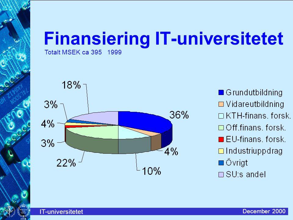 IT-universitetet December 2000 Finansiering IT-universitetet Totalt MSEK ca 395 1999