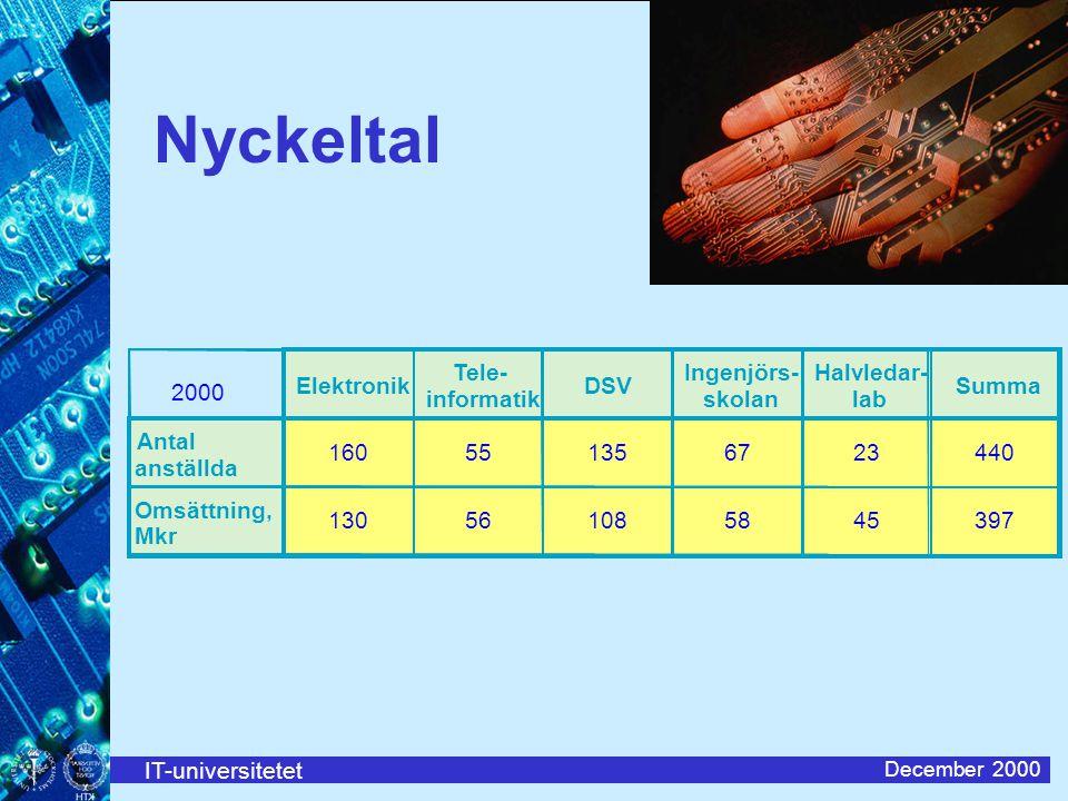 IT-universitetet December 2000 Nyckeltal 2000