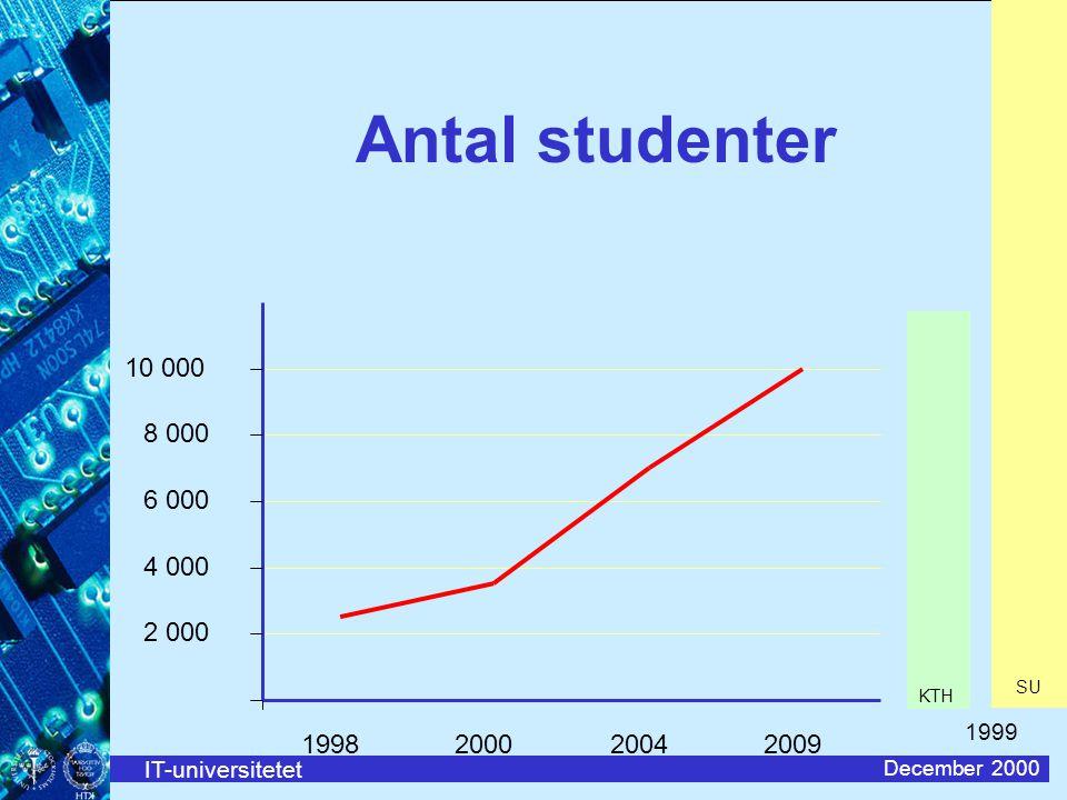 IT-universitetet December 2000 Antal studenter 2 000 4 000 6 000 8 000 10 000 1998200020042009 KTH SU 1999