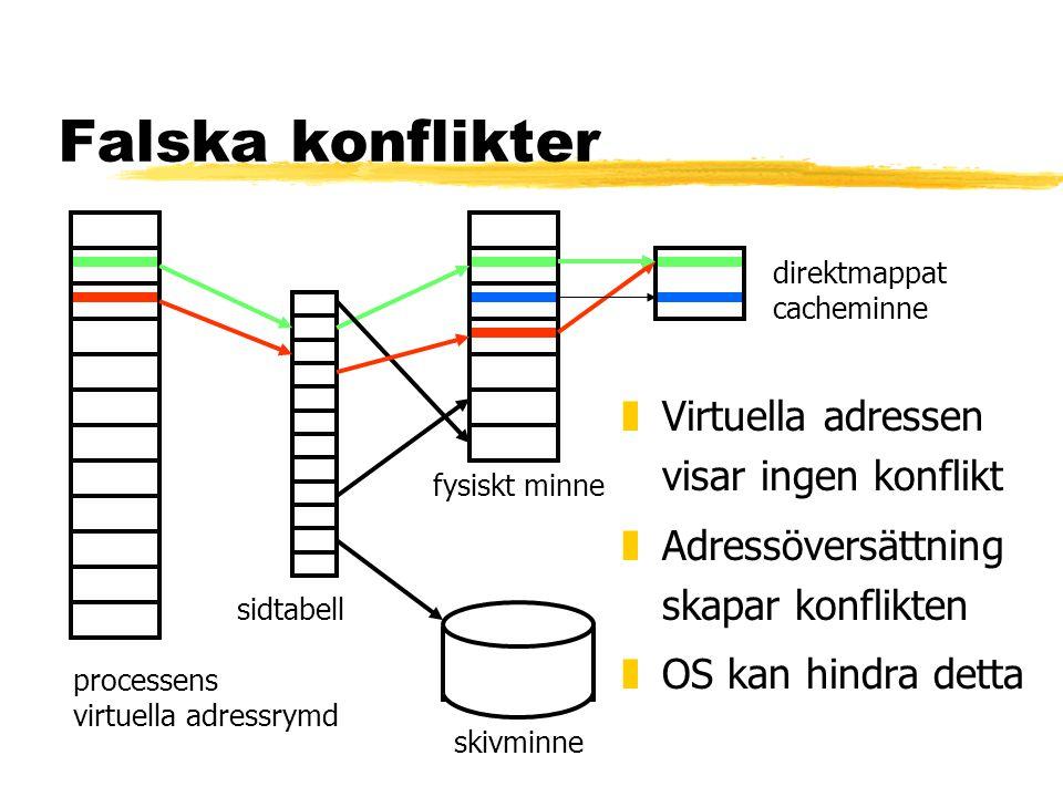 Falska konflikter zVirtuella adressen visar ingen konflikt zAdressöversättning skapar konflikten zOS kan hindra detta processens virtuella adressrymd