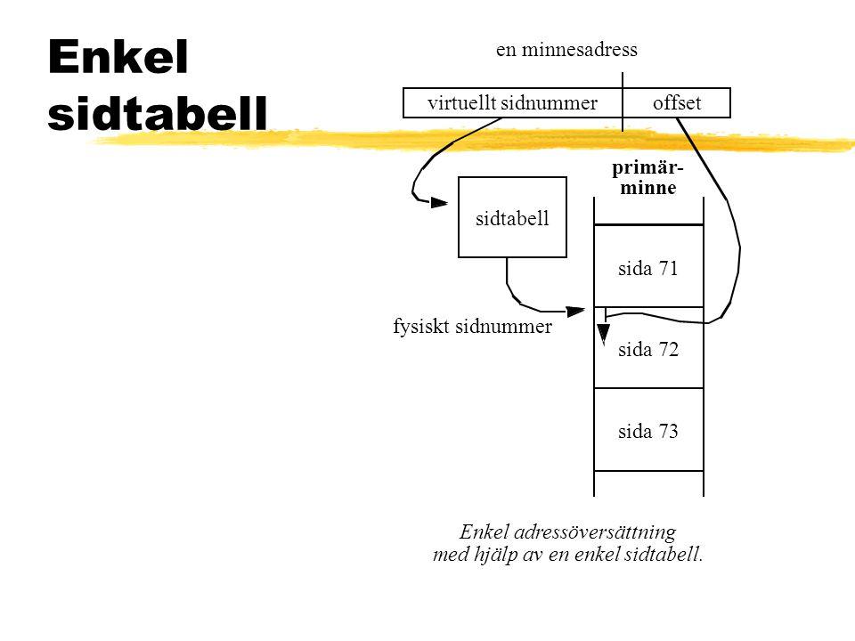 Enkel sidtabell en minnesadress virtuellt sidnummeroffset Enkel adressöversättning med hjälp av en enkel sidtabell. primär- sida 73 sida 71 sida 72 mi
