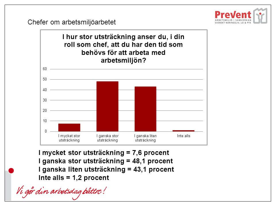 Skyddsombud om arbetsmiljöarbetet I mycket stor utsträckning = 19 procent I ganska stor utsträckning = 42,7 procent I ganska liten utsträckning = 34,5 procent Inte alls = 3,7 procent