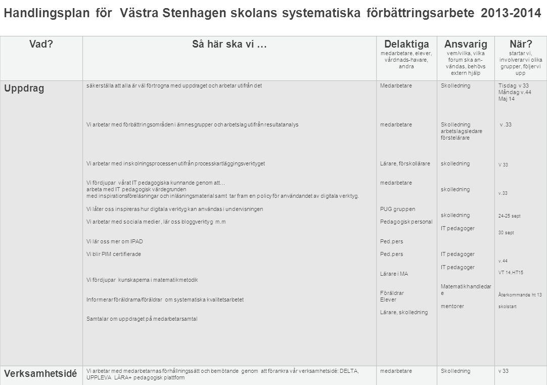 Handlingsplan för Västra stenhagenskolans systematiska förbättringsarbete 2013-2014 Vad?Så här ska vi …Delaktiga medarbetare, elever, vårdnads-havare, andra Ansvarig vem/vilka, vilka forum ska an- vändas, behövs extern hjälp När.