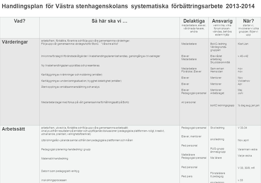 Handlingsplan för Västra stenhagenskolans systematiska förbättringsarbete 2013-2014 Vad?Så här ska vi …Delaktiga medarbetare, elever, vårdnads-havare,