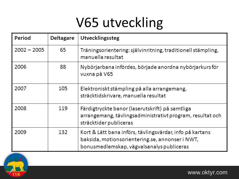 V65 utveckling PeriodDeltagareUtvecklingssteg 2002 – 200565Träningsorientering: självinritning, traditionell stämpling, manuella resultat 200688Nybörjarbana infördes, började anordna nybörjarkurs för vuxna på V65 2007105Elektroniskt stämpling på alla arrangemang, sträcktidskrivare, manuella resultat 2008119Färdigtryckte banor (laserutskrift) på samtliga arrangemang, tävlingsadministrativt program, resultat och sträcktider publiceras 2009132Kort & Lätt bana införs, tävlingsvärdar, info på kartans baksida, motionsorientering.se, annonser i NWT, bonusmedlemskap, vägvalsanalys publiceras