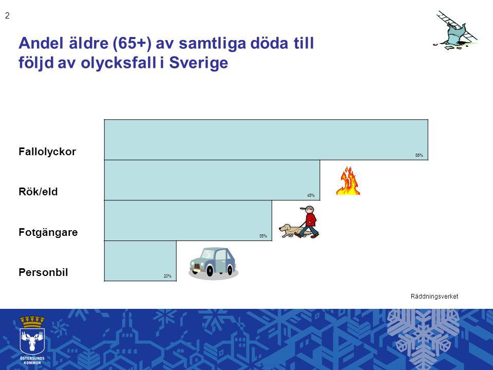 Andel äldre (65+) av samtliga döda till följd av olycksfall i Sverige Fallolyckor 85% Rök/eld 45% Fotgängare 35% Personbil 20% Räddningsverket 2