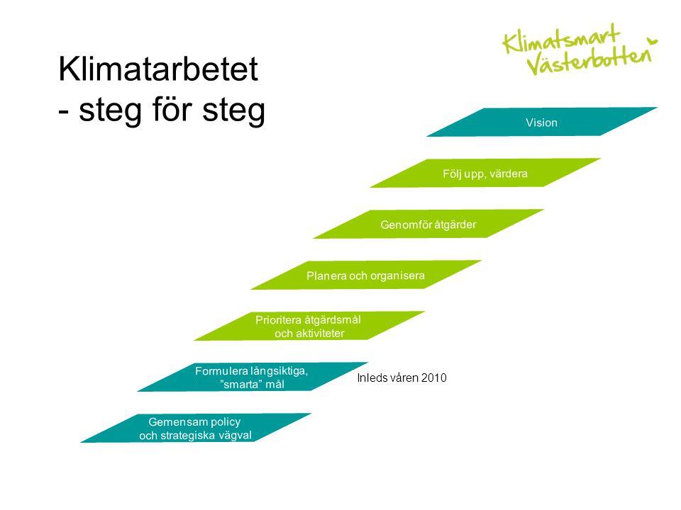 Klimatarbetet - steg för steg Följ upp, värdera Genomför åtgärder Planera och organisera Prioritera åtgärdsmål och aktiviteter Formulera långsiktiga, smarta mål Gemensam policy och strategiska vägval Vision Inleds våren 2010