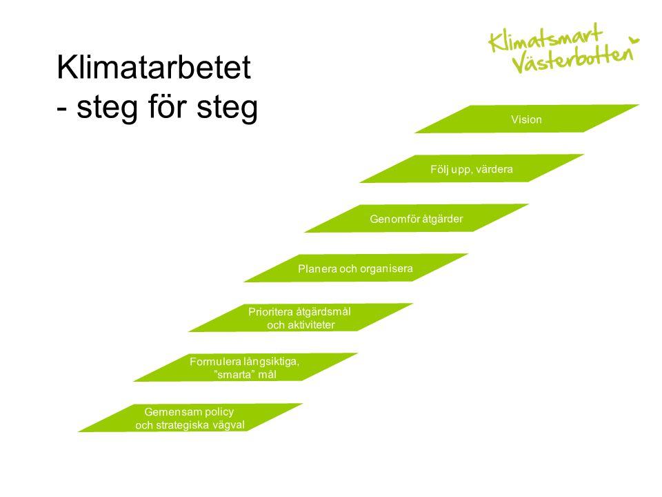 Klimatarbetet - steg för steg Följ upp, värdera Genomför åtgärder Planera och organisera Prioritera åtgärdsmål och aktiviteter Formulera långsiktiga, smarta mål Gemensam policy och strategiska vägval Vision