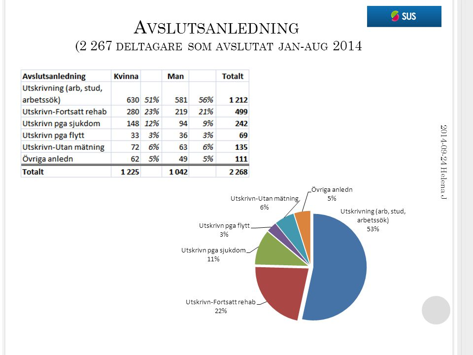 A VSLUTSANLEDNING (2 267 DELTAGARE SOM AVSLUTAT JAN - AUG 2014 2014-09-24 Helena J