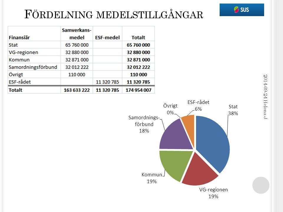 F ÖRDELNING MEDELSTILLGÅNGAR 2014-09-24 Helena J