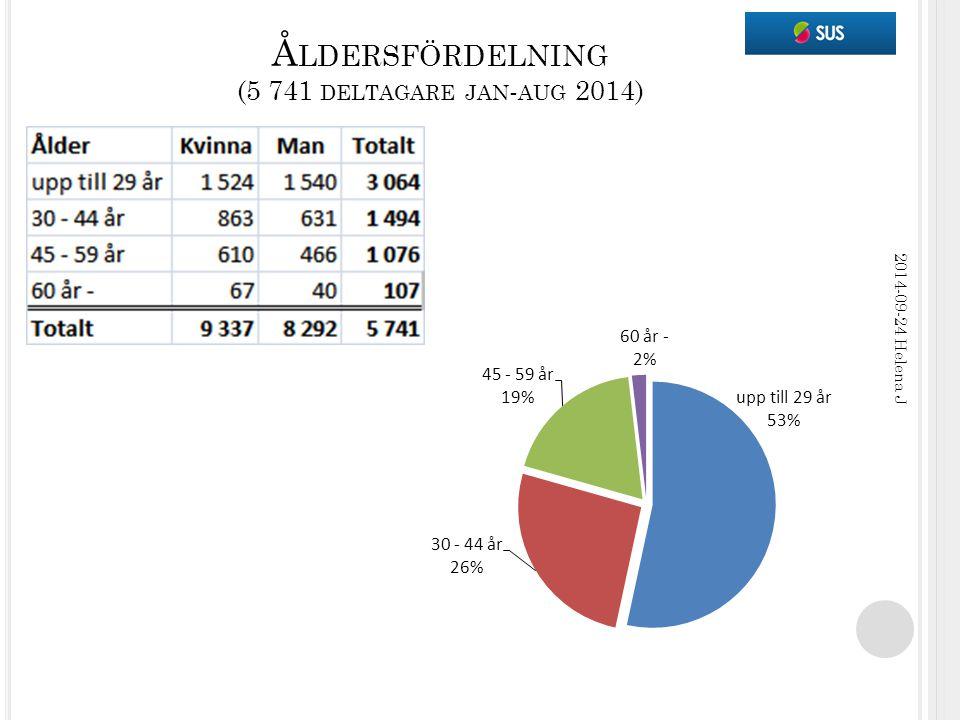 Å LDERSFÖRDELNING (5 741 DELTAGARE JAN - AUG 2014) 2014-09-24 Helena J