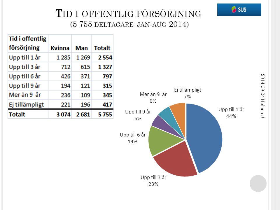 T ID I OFFENTLIG FÖRSÖRJNING (5 755 DELTAGARE JAN - AUG 2014) 2014-09-24 Helena J
