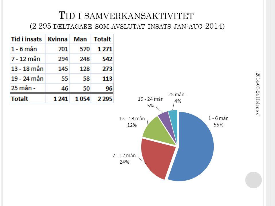 T ID I SAMVERKANSAKTIVITET (2 295 DELTAGARE SOM AVSLUTAT INSATS JAN - AUG 2014) 2014-09-24 Helena J