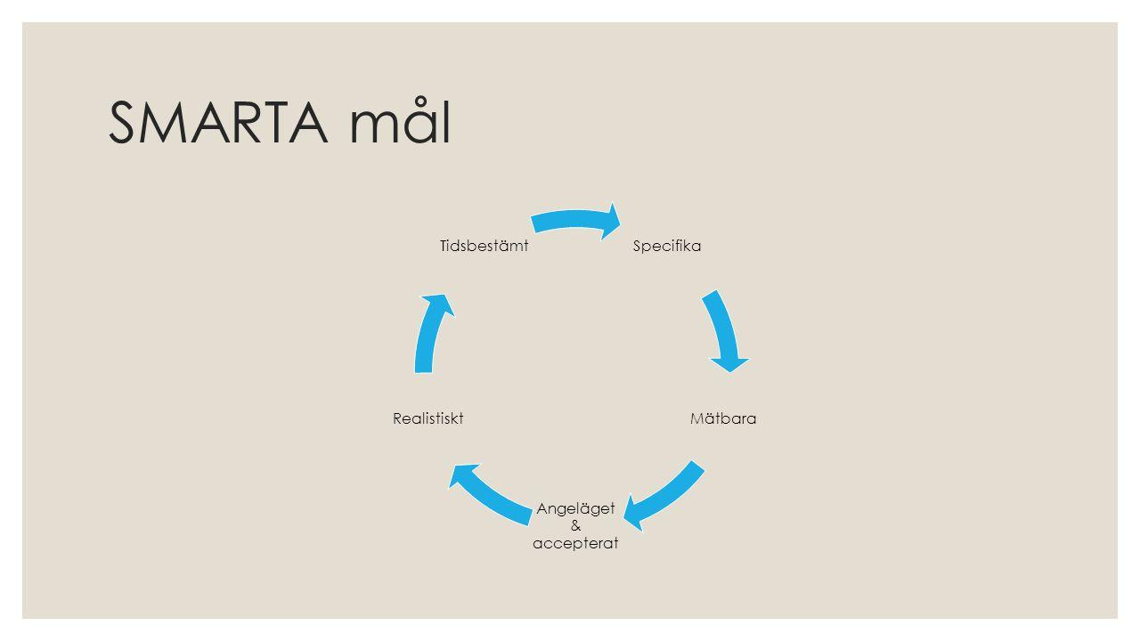 SMARTA mål Specifika Mätbara Angeläget & accepterat Realistiskt Tidsbestämt