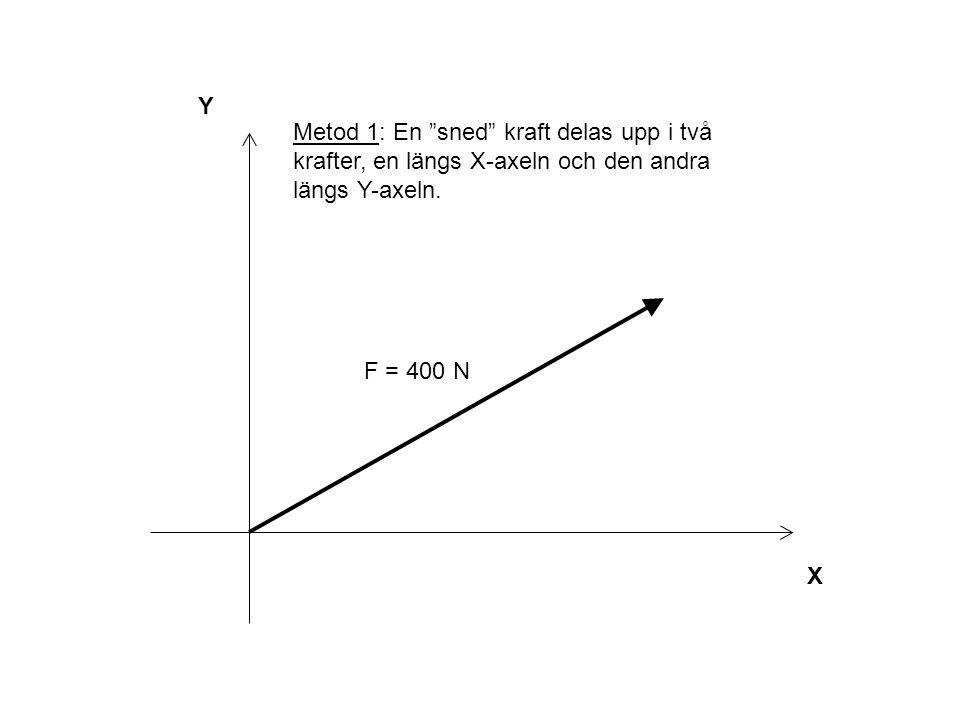 """Y X F = 400 N Metod 1: En """"sned"""" kraft delas upp i två krafter, en längs X-axeln och den andra längs Y-axeln."""