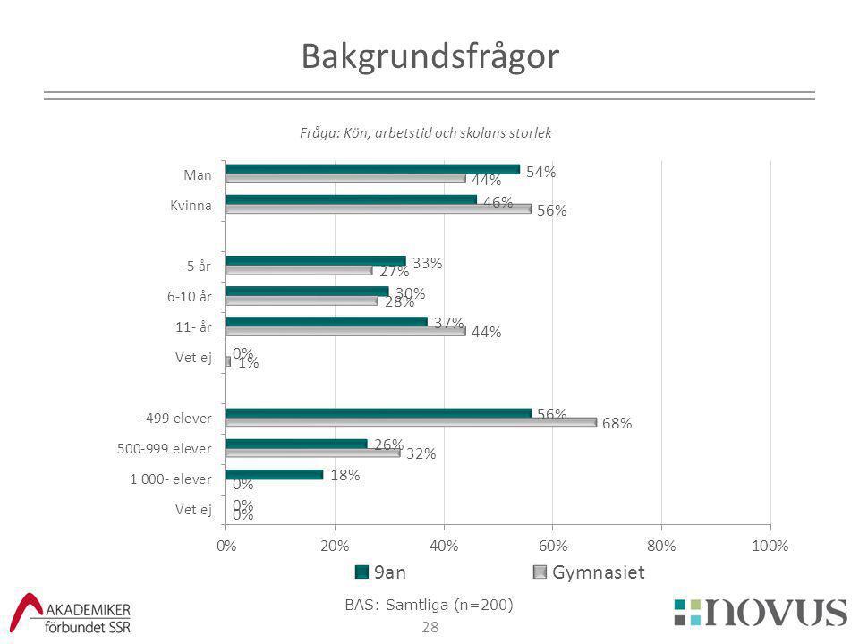 28 Bakgrundsfrågor Fråga: Kön, arbetstid och skolans storlek BAS: Samtliga (n=200)