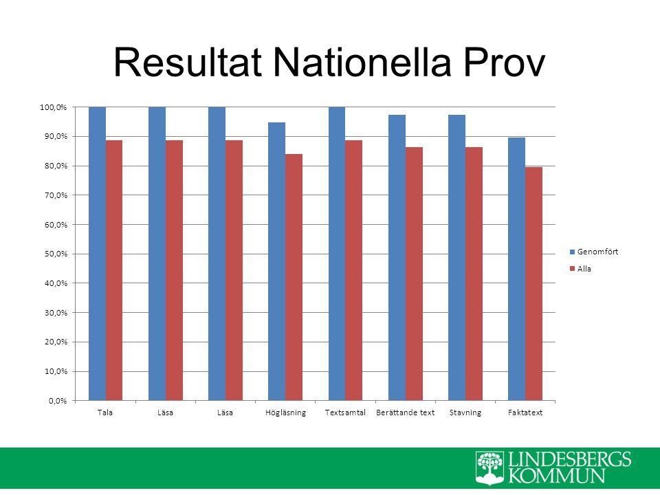 Resultat Nationella Prov