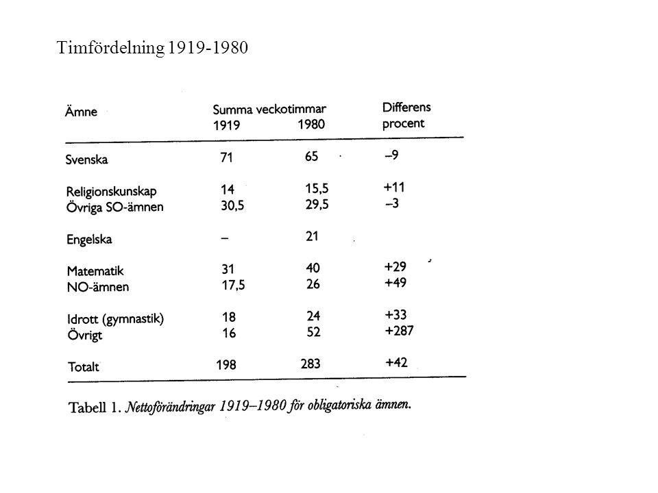 Timfördelning 1919-1980